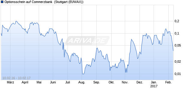 Optionsschein auf Commerzbank [Citigroup Global M. (WKN: CW9A5H) Chart