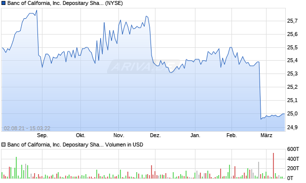 Banc of California, Inc. Depositary Shares Each Repr. Aktie Chart