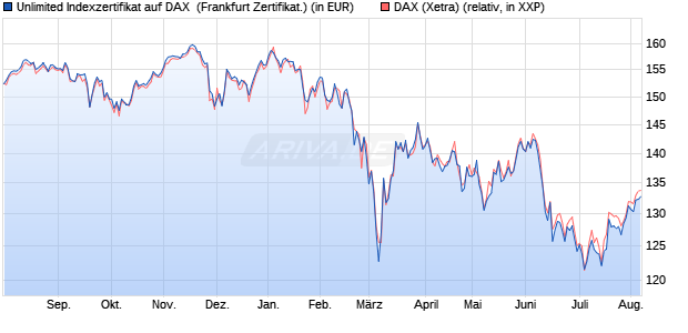 Unlimited Indexzertifikat auf DAX [Commerzbank AG] (WKN: CD2JKY) Chart