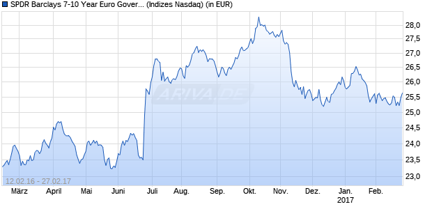 Performance des SPDR Barclays 7-10 Year Euro Government Bond UCITS Fonds