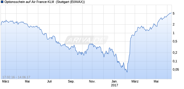 Optionsschein auf Air France-KLM [Citigroup Global . (WKN: CW9LAJ) Chart
