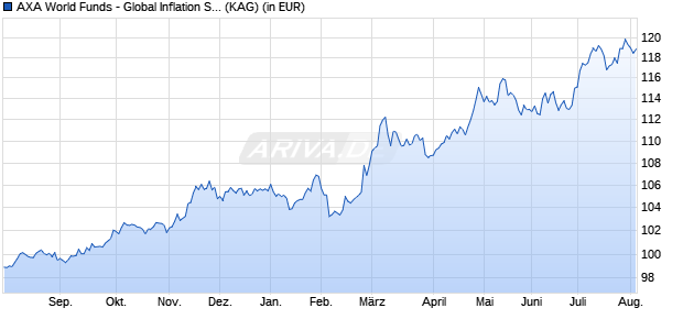 Performance des AXA World Funds - Global Inflation Short Duration Bonds I (USD) Fonds (WKN A2ADT1, ISIN LU1353952002)