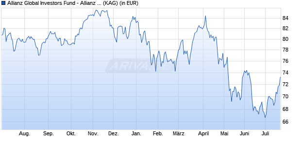 Performance des ALL.INCOME A.GR Fonds (WKN A14V8W, ISIN LU1255915669)