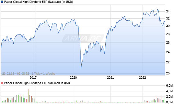 Pacer Global High Dividend ETF Aktie Chart