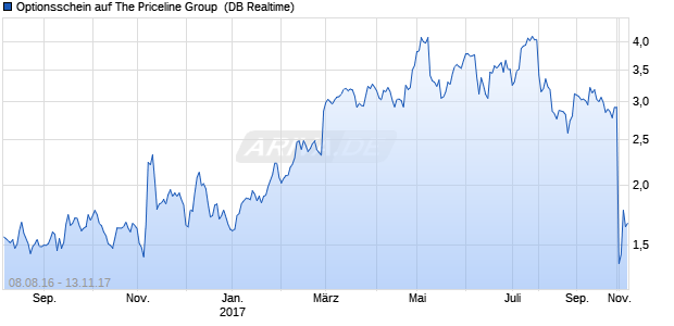Optionsschein auf The Priceline Group [Deutsche Ba. (WKN: DL17HS) Chart