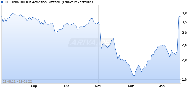 OE Turbo Bull auf Activision Blizzard [Citigroup Global. (WKN: CW9TKJ) Chart