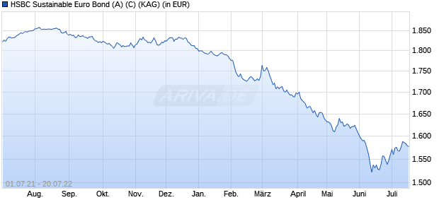 Performance des HSBC Sustainable Euro Bond (A) (C) Fonds (WKN A2AE4S, ISIN FR0010061283)