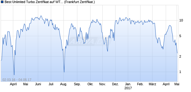 Best Unlimited Turbo Zertifikat auf WTI Rohöl NYMEX . (WKN: CD3MCS) Chart