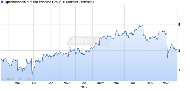 Optionsschein auf The Priceline Group [Deutsche Ba. (WKN: DL1ZLE) Chart