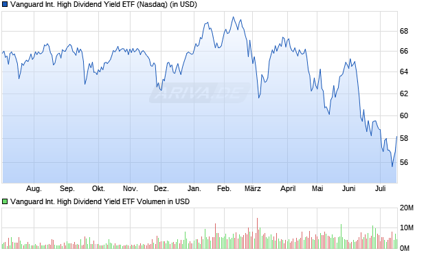 Vanguard International High Dividend Yield ETF Aktie Chart