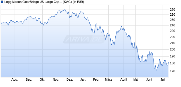 Performance des Legg Mason ClearBridge US Large Cap Growth Fund Premier Euro Acc. H (WKN A2AETH, ISIN IE00BYQLPD28)