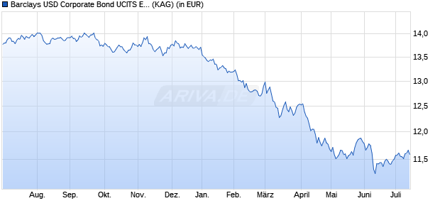 Performance des Barclays USD Corporate Bond UCITS ETF DR - 2D (WKN A14XH4, ISIN IE00BZ036J45)