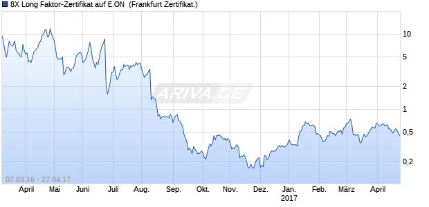 8X Long Faktor-Zertifikat auf E.ON [Vontobel Financial. (WKN: VS89KV) Chart