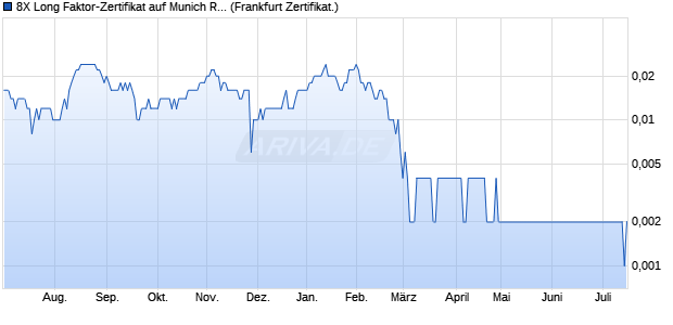 8X Long Faktor-Zertifikat auf Munich Re [Vontobel Fin. (WKN: VS89L1) Chart