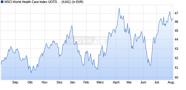 Performance des MSCI World Health Care Index UCITS ETF (DR) 1C (WKN A113FD, ISIN IE00BM67HK77)