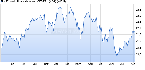 Performance des MSCI World Financials Index UCITS ETF DR - 1C (WKN A113FE, ISIN IE00BM67HL84)