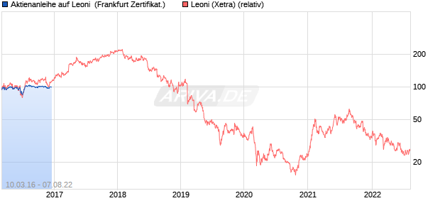 Aktienanleihe auf Leoni [Vontobel Financial Products . (WKN: VS8322) Chart