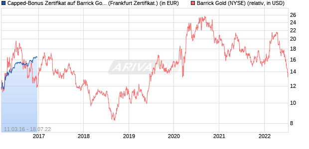 Capped-Bonus Zertifikat auf Barrick Gold [Citigroup G. (WKN: CX1B02) Chart