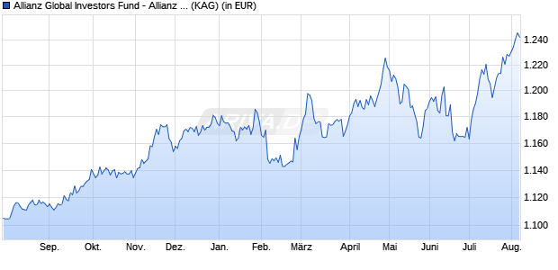 Performance des Allianz Global Investors Fund - Allianz US Short Duration High Income Bond IT (USD) (WKN A14ZMR, ISIN LU1282651634)