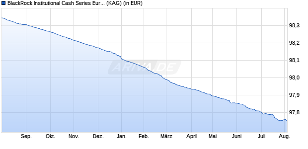Performance des ICS INST.EUR UL Fonds (WKN A2AFHR, ISIN IE00BFZD2244)