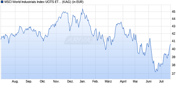 Performance des MSCI World Industrials Index UCITS ETF (DR) 1C (WKN A113FN, ISIN IE00BM67HV82)