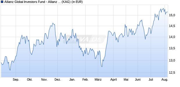 Performance des Allianz Global Investors Fund - Allianz Japan Equity AT (H-USD) (WKN A1W9VA, ISIN LU1000922390)