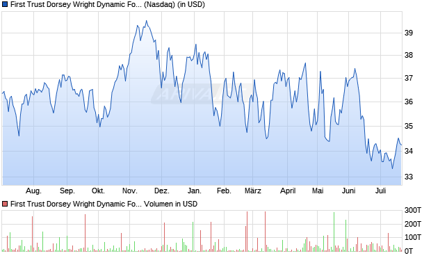 First Trust Dorsey Wright Dynamic Focus 5 ETF Aktie Chart