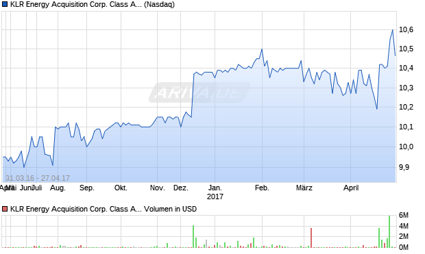 KLR Energy Acquisition Corp. Class A Common Stock Aktie Chart
