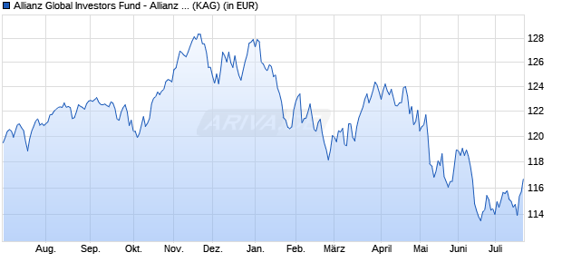 Performance des Allianz Global Investors Fund - Allianz Dynamic Multi Asset Strategy 50 AQ (EUR) (WKN A2AFPX, ISIN LU1377963258)