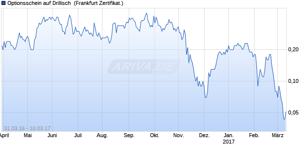 Optionsschein auf Drillisch [Citigroup Global Markets . (WKN: CX1QMZ) Chart