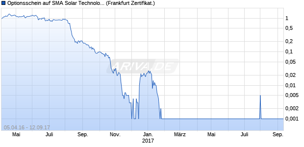 Optionsschein auf SMA Solar Technology [Commerzb. (WKN: CD4UZY) Chart