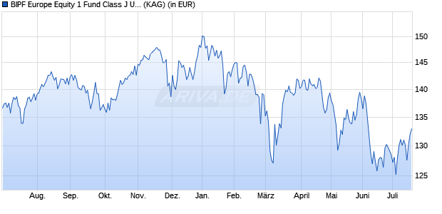 Performance des BLACKR.EUR.EQ. Fonds (WKN A2AEZH, ISIN IE00BZCTK768)