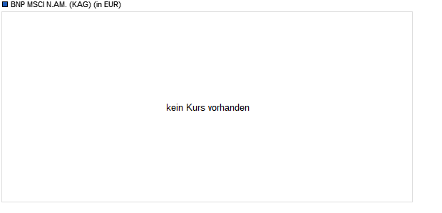 Performance des BNP MSCI N.AM. Fonds (WKN A2ADBZ, ISIN LU1291103684)