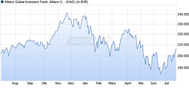 Performance des Allianz Global Investors Fund- Allianz US Equity Plus W9 (USD) (WKN A2AFP4, ISIN LU1377964140)