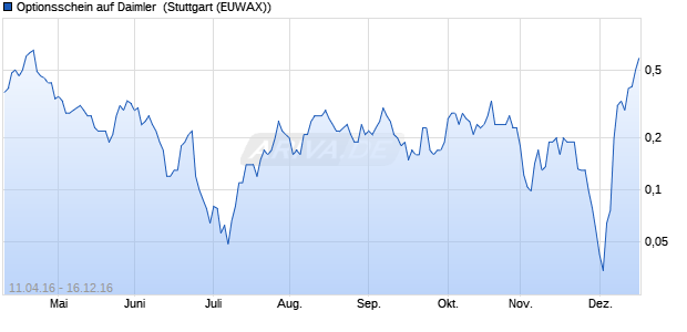 Optionsschein auf Daimler [Vontobel Financial Produ. (WKN: VS9ZDJ) Chart