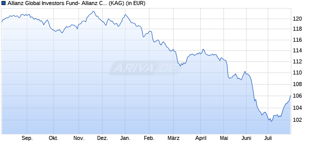 Performance des Allianz Global Investors Fund- Allianz Convertible Bond RT (EUR) (WKN A2AFQC, ISIN LU1377965030)