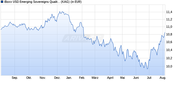 Performance des iBoxx USD Emerging Sovereigns Quality Weighted UCITS ETF (D (WKN A144GB, ISIN IE00BD4DX952)