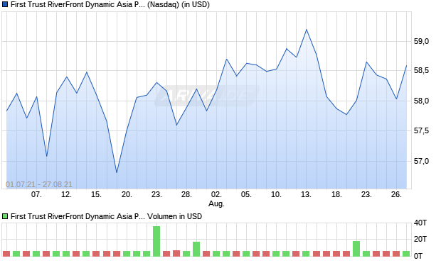 First Trust RiverFront Dynamic Asia Pacific ETF Aktie Chart