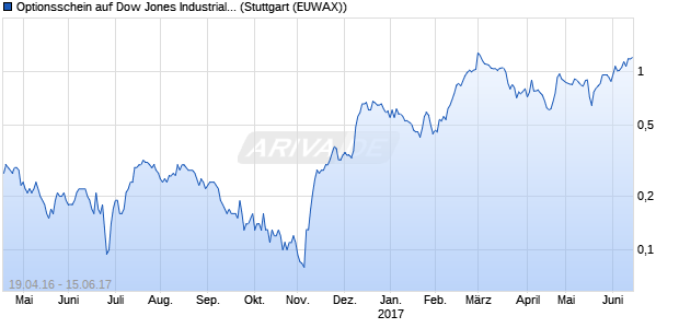 Optionsschein auf Dow Jones Industrial Average [UB. (WKN: UT98EB) Chart
