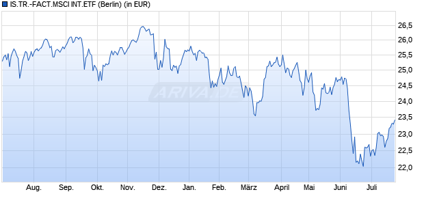 Performance des IS.TR.-FACT.MSCI INT.ETF (WKN A14ZEQ, ISIN US46434V2741)