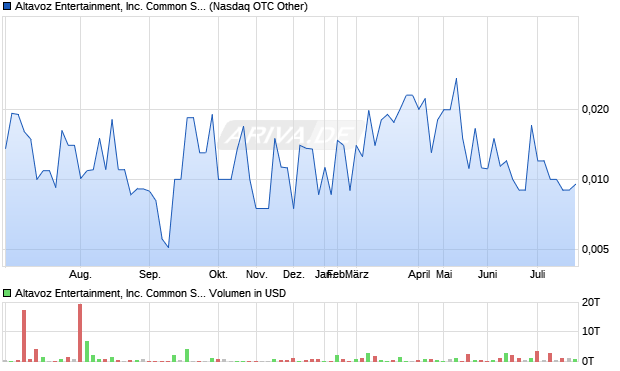 Altavoz Entertainment, Inc. Common Stock Aktie Chart