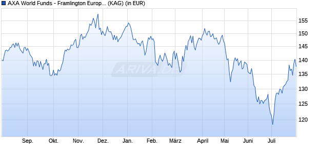 Performance des AXA FR.EUR.RE.E Fonds (WKN A2AGRG, ISIN LU1390071071)