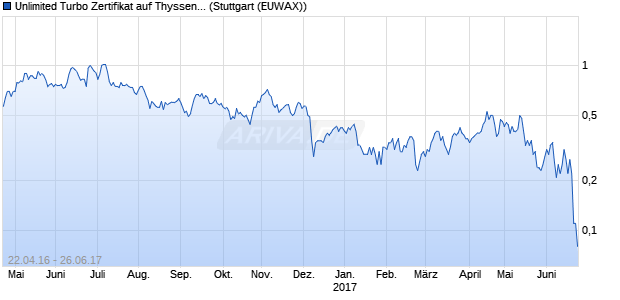 Unlimited Turbo Zertifikat auf ThyssenKrupp [Comme. (WKN: CD5SSM) Chart
