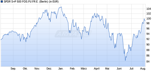 Performance des SPDR S+P 500 FOS.FU.FR.E. Fonds (WKN A2AGFT, ISIN US78468R7961)