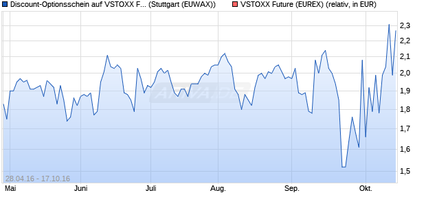 Discount-Optionsschein auf VSTOXX Future [Societe . (WKN: SE4P8H) Chart