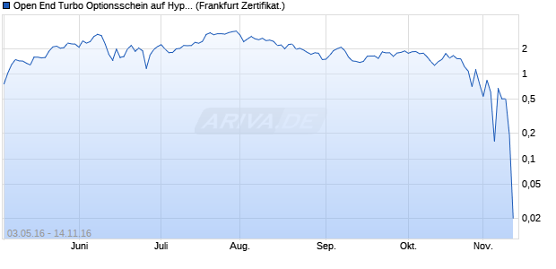Open End Turbo Optionsschein auf Hypoport [DZ Ban. (WKN: DGB6AD) Chart