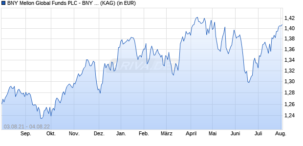 Performance des BNY M.GL.EQUITY Fonds (WKN A1C9KX, ISIN IE00B3SVY364)