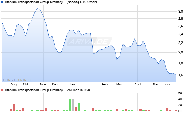 Titanium Transportation Group Ordinary Shares (Can. Aktie Chart