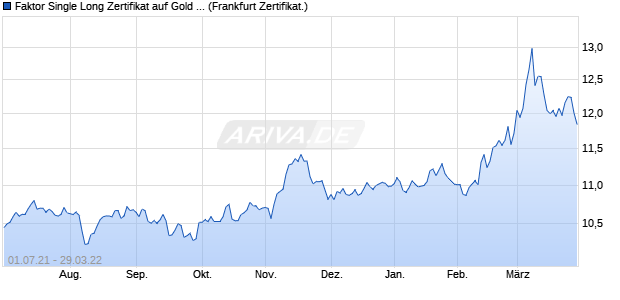 Faktor Single Long Zertifikat auf Gold COMEX [Comm. (WKN: CD5B2T) Chart