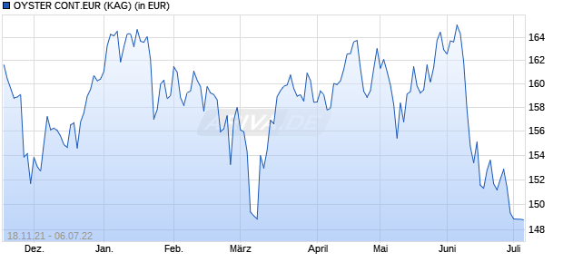 Performance des OYSTER CONT.EUR Fonds (WKN A2AHZK, ISIN LU0995827663)